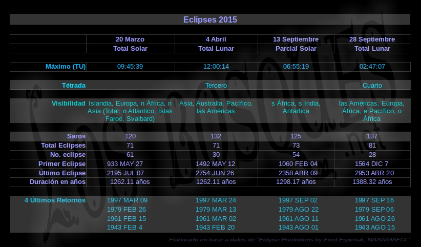 Eclipses-2015-Datos