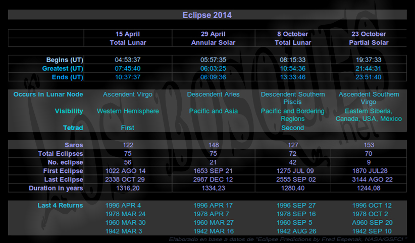 Eclipse-2014-data