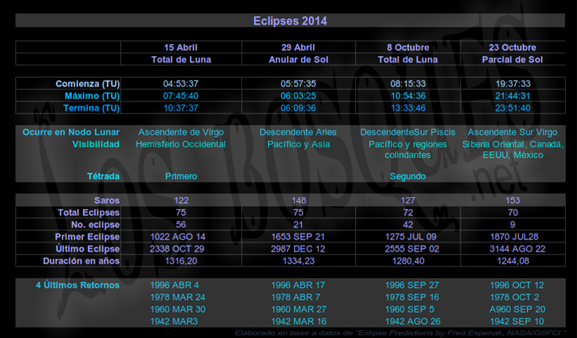 Eclipses-2014-datos